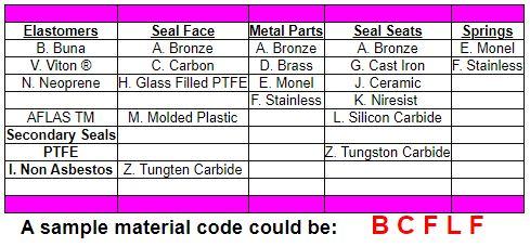 Seal Material Codes